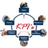 """Тренинг-семинар """"Ключевые показатели эффективности в логистике"""""""